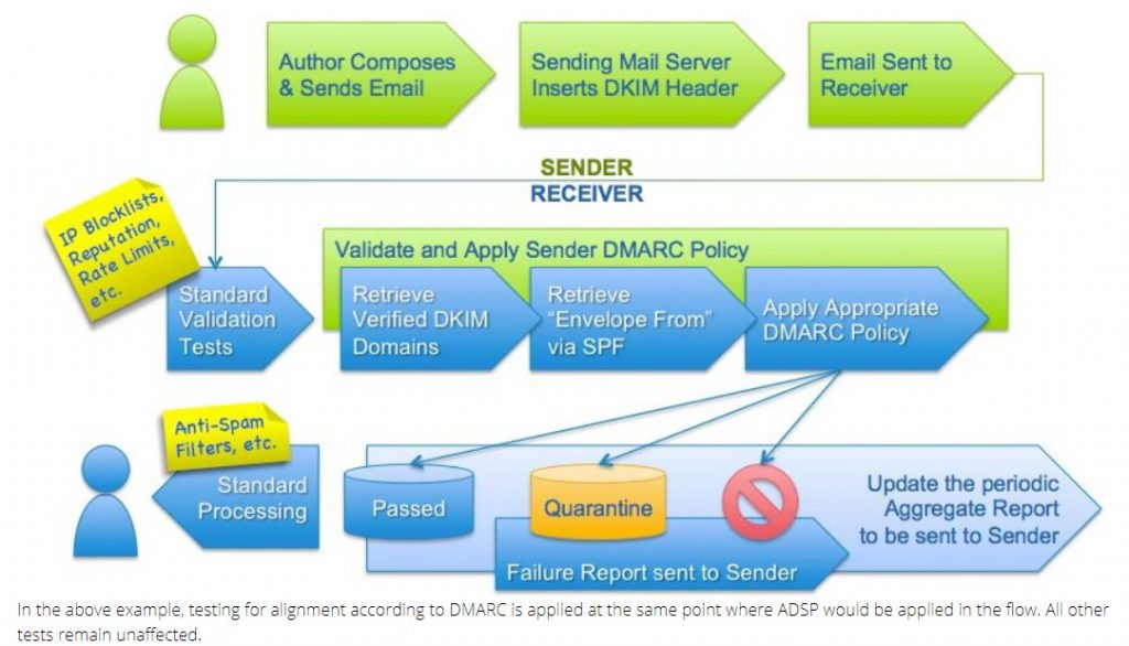 DMARC graphic 1